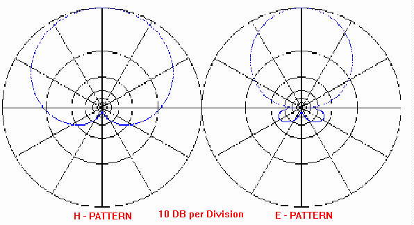 Pattern of Antenna